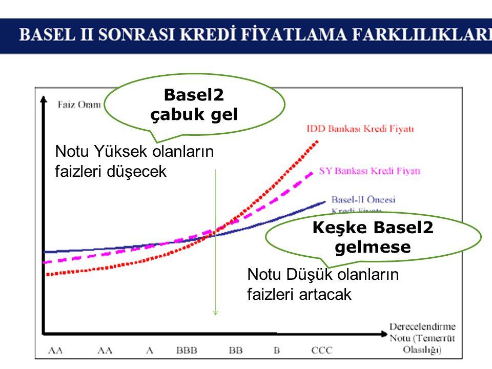 Notu Düşük olanların faizleri artacak Notu Yüksek olanların faizleri düşecek Keşke Basel2 gelmese Basel2 çabuk gel