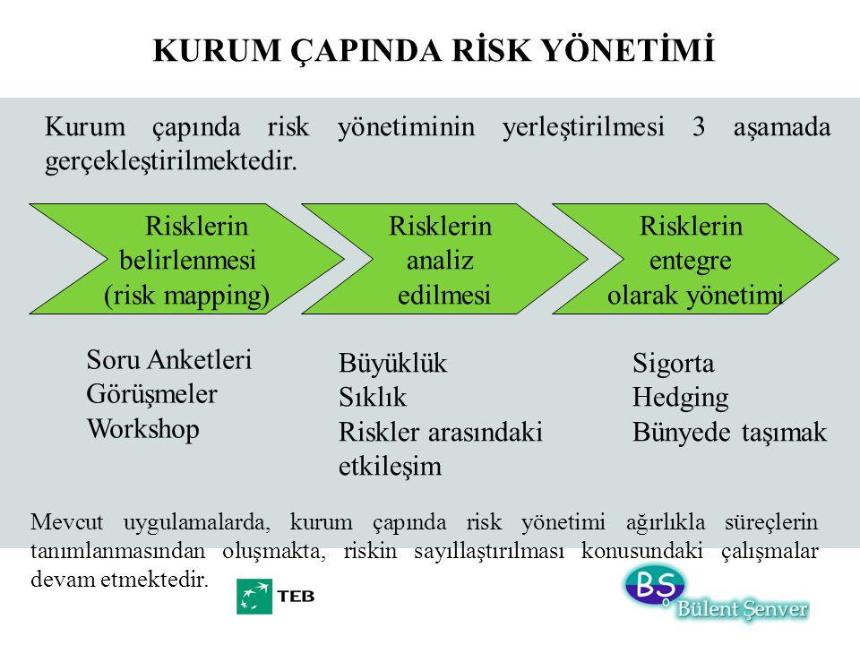 Kurum çapında risk yönetiminin yerleştirilmesi 3 aşamada gerçekleştirilmektedir. KURUM ÇAPINDA RİSK YÖNETİMİ Risklerin belirlenmesi (risk mapping) Ris