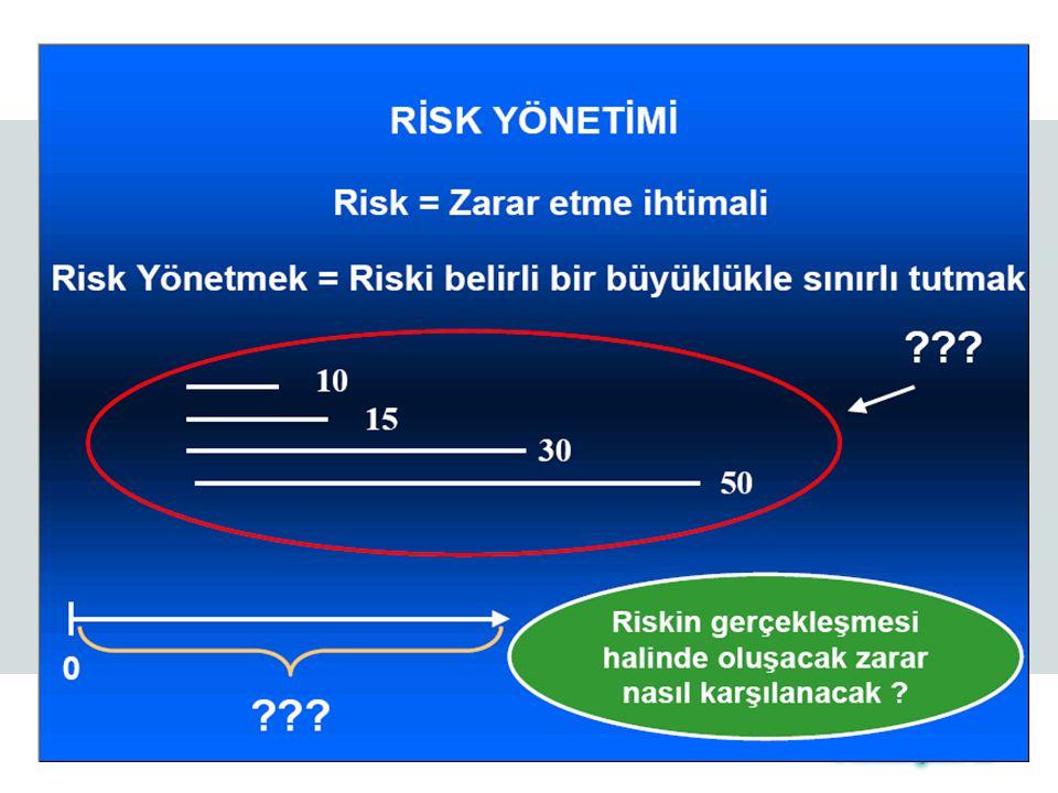 RİSK Ekonomik değer ve/veya gelirdeki dalgalanma Piyasa Riski Kredi Riski Operasyonel Risk Piyasa fiyatlarındaki değişimden kaynaklanan dalgalanmalar Kredi kayıplarındaki değişimden kaynaklanan dalgalanmalar Yetersiz veya yanlış içsel yöntem, kişi ve sistemlerden veya dışsal olaylardan kaynaklanan dalgalanmalar RİSK NEDİR.