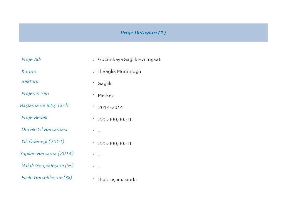 Proje Detayları (1) Proje Adı:Gücünkaya Sağlık Evi İnşaatı Kurum:İl Sağlık Müdürlüğü Sektörü: Sağlık Projenin Yeri: Merkez Başlama ve Bitiş Tarihi: 2014-2014 Proje Bedeli: 225.000,00.-TL Önceki Yıl Harcaması: - Yılı Ödeneği (2014): 225.000,00.-TL Yapılan Harcama (2014): - Nakdi Gerçekleşme (%): - Fiziki Gerçekleşme (%): İhale aşamasında