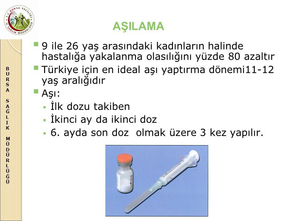 BURSASAĞLIKMÜDÜRLÜĞÜBURSASAĞLIKMÜDÜRLÜĞÜ AŞILAMA  9 ile 26 yaş arasındaki kadınların halinde hastalığa yakalanma olasılığını yüzde 80 azaltır  Türki