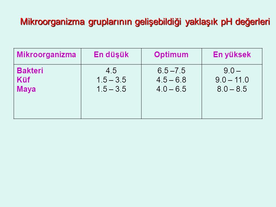 Mikroorganizma gruplarının gelişebildiği yaklaşık pH değerleri MikroorganizmaEn düşükOptimumEn yüksek Bakteri Küf Maya 4.5 1.5 – 3.5 6.5 –7.5 4.5 – 6.