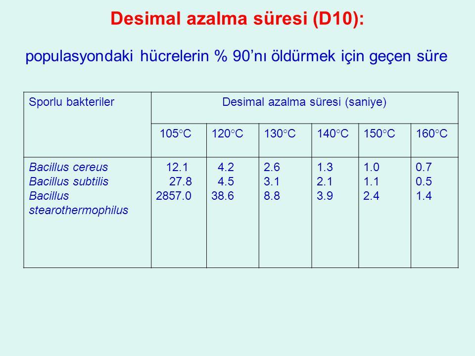 Desimal azalma süresi (D10): Sporlu bakterilerDesimal azalma süresi (saniye) 105°C120°C130°C140°C150°C160°C Bacillus cereus Bacillus subtilis Bacillus