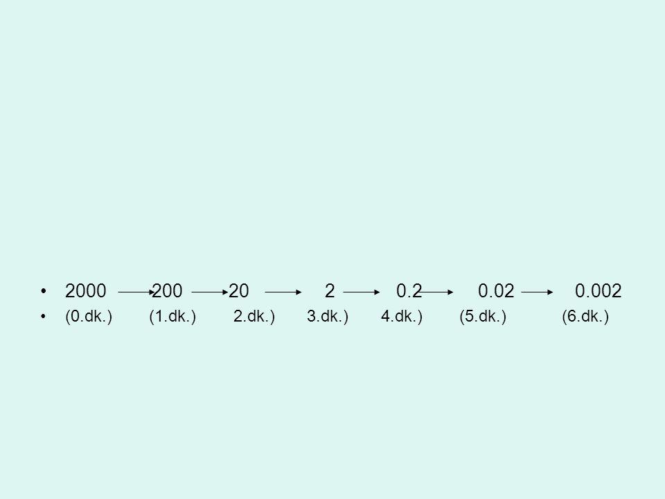 2000 200 20 2 0.2 0.02 0.002 (0.dk.) (1.dk.) 2.dk.) 3.dk.) 4.dk.) (5.dk.) (6.dk.)