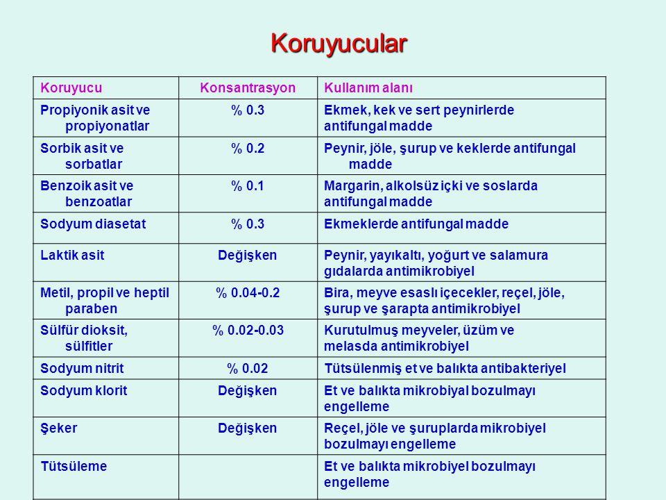 Koruyucular KoruyucuKonsantrasyonKullanım alanı Propiyonik asit ve propiyonatlar % 0.3Ekmek, kek ve sert peynirlerde antifungal madde Sorbik asit ve s
