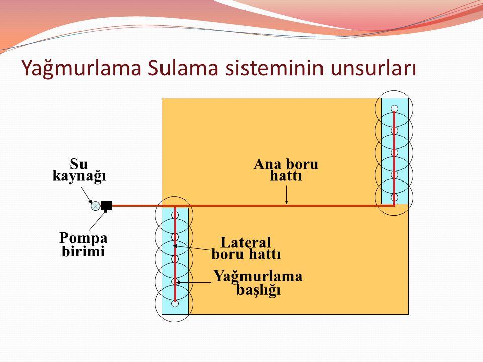 Su kaynağı Pompa birimi Ana boru hattı Lateral boru hattı Yağmurlama başlığı Yağmurlama Sulama sisteminin unsurları