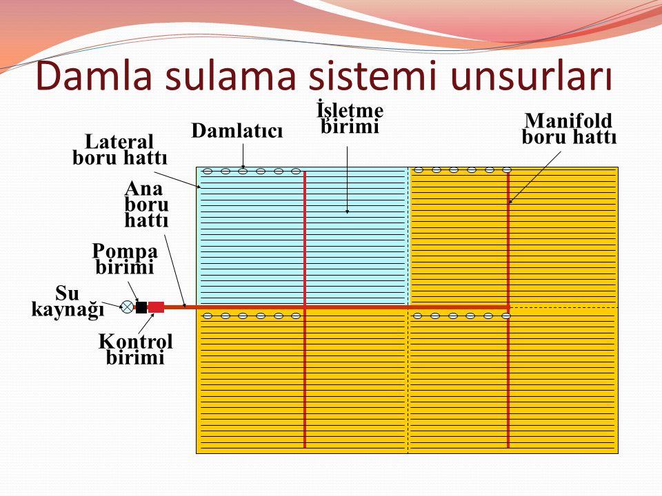 Su kaynağı Pompa birimi Kontrol birimi Ana boru hattı Manifold boru hattı Lateral boru hattı Damlatıcı İşletme birimi Damla sulama sistemi unsurları