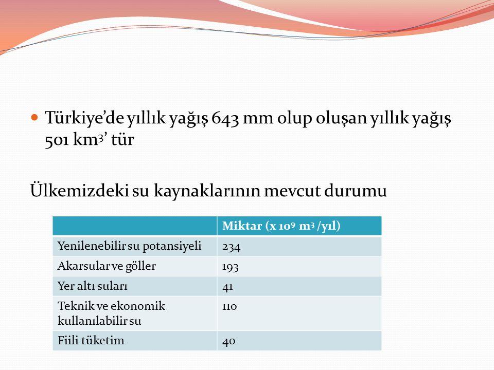 Türkiye'de yıllık yağış 643 mm olup oluşan yıllık yağış 501 km 3 ' tür Ülkemizdeki su kaynaklarının mevcut durumu Miktar (x 10 9 m 3 /yıl) Yenilenebilir su potansiyeli234 Akarsular ve göller193 Yer altı suları41 Teknik ve ekonomik kullanılabilir su 110 Fiili tüketim40