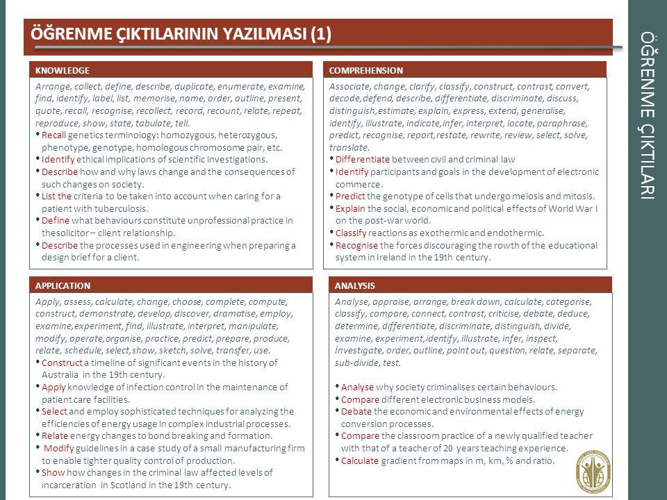 ÖĞRENME ÇIKTILARI ÖĞRENME ÇIKTILARININ YAZILMASI (1) KNOWLEDGE Arrange, collect, define, describe, duplicate, enumerate, examine, find, identify, labe