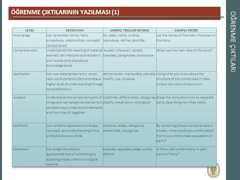 ÖĞRENME ÇIKTILARI ÖĞRENME ÇIKTILARININ YAZILMASI (1)