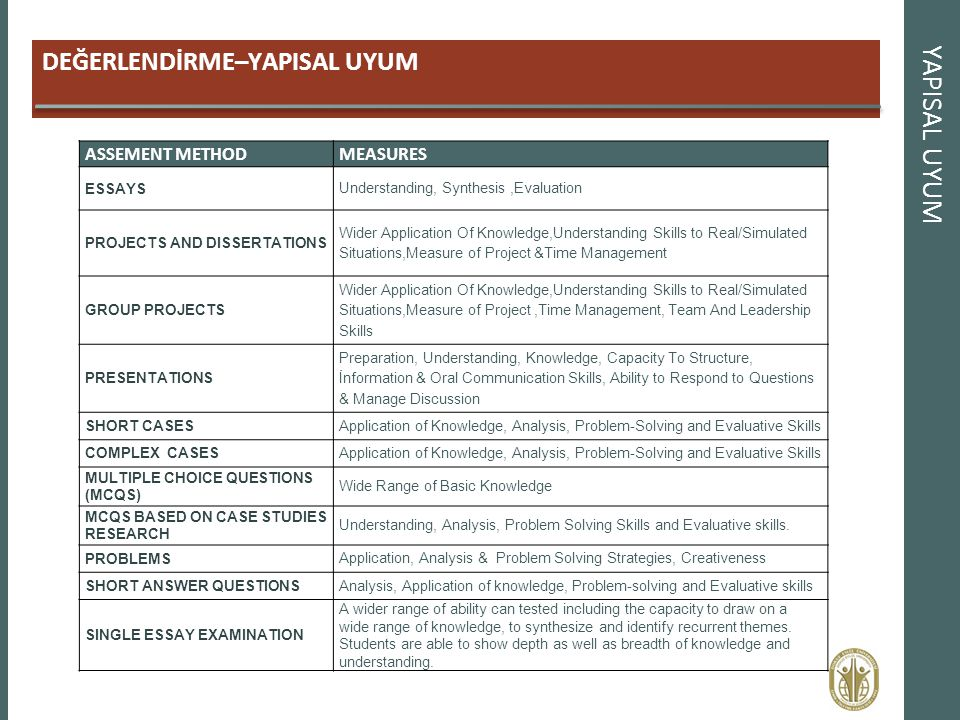 DEĞERLENDİRME–YAPISAL UYUM YAPISAL UYUM ASSEMENT METHODMEASURES ESSAYS Understanding, Synthesis,Evaluation PROJECTS AND DISSERTATIONS Wider Applicatio