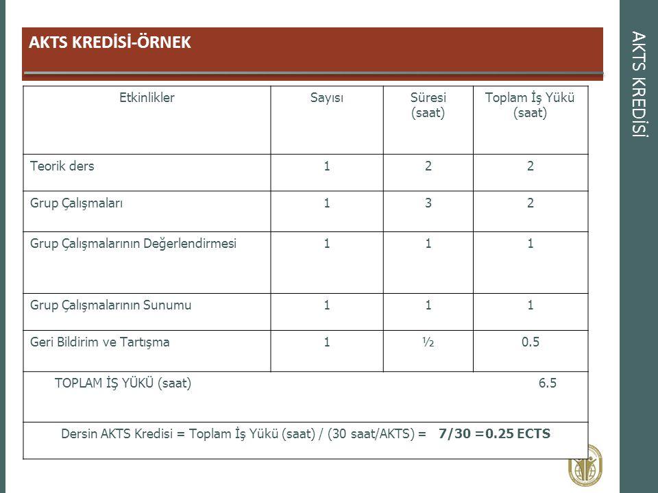 AKTS KREDİSİ-ÖRNEK AKTS KREDİSİ EtkinliklerSayısıSüresi (saat) Toplam İş Yükü (saat) Teorik ders122 Grup Çalışmaları132 Grup Çalışmalarının Değerlendi
