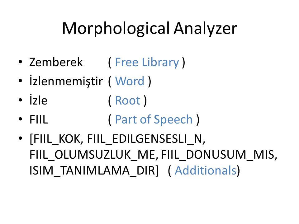 Morphological Analyzer Zemberek( Free Library ) İzlenmemiştir( Word ) İzle( Root ) FIIL( Part of Speech ) [FIIL_KOK, FIIL_EDILGENSESLI_N, FIIL_OLUMSUZ