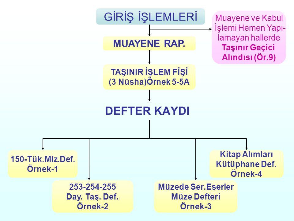 DEFTER KAYDI GİRİŞ İŞLEMLERİ MUAYENE RAP.