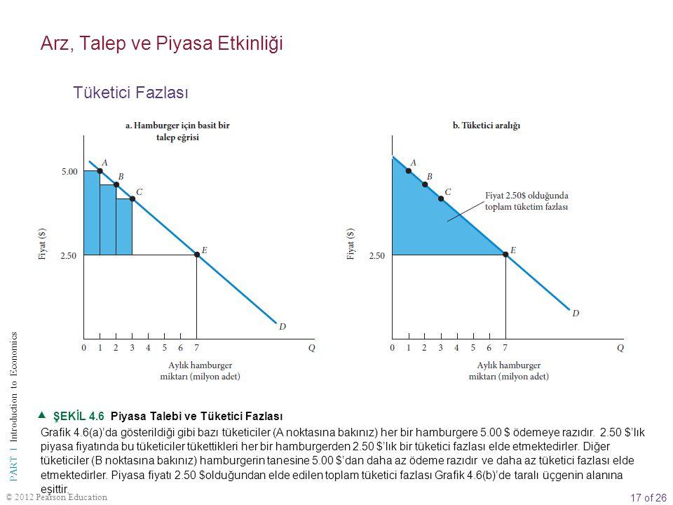 17 of 26 PART I Introduction to Economics © 2012 Pearson Education  ŞEKİL 4.6 Piyasa Talebi ve Tüketici Fazlası Grafik 4.6(a)'da gösterildiği gibi ba