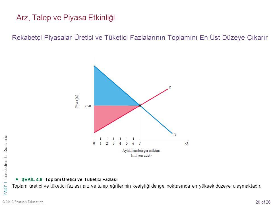 20 of 26 PART I Introduction to Economics © 2012 Pearson Education  ŞEKİL 4.8 Toplam Üretici ve Tüketici Fazlası Toplam üretici ve tüketici fazlası a