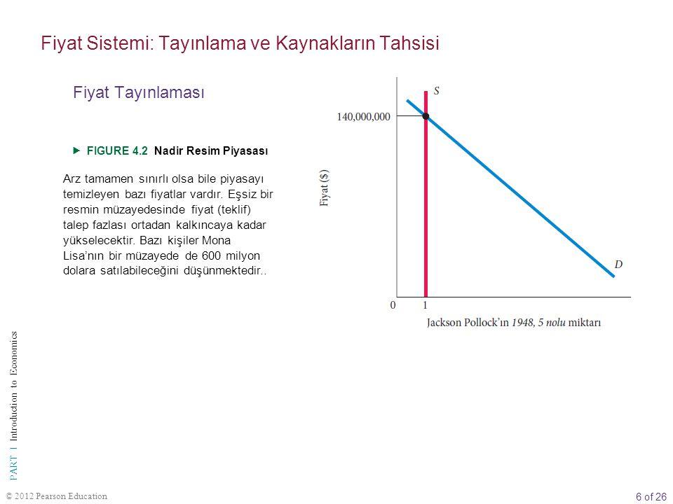 6 of 26 PART I Introduction to Economics © 2012 Pearson Education  FIGURE 4.2 Nadir Resim Piyasası Arz tamamen sınırlı olsa bile piyasayı temizleyen