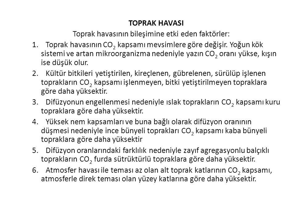 TOPRAK HAVASI Toprak havasının bileşimine etki eden faktörler: 1.