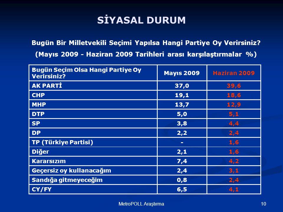 10MetroPOLL Araştırma SİYASAL DURUM Bugün Bir Milletvekili Seçimi Yapılsa Hangi Partiye Oy Verirsiniz? (Mayıs 2009 - Haziran 2009 Tarihleri arası karş