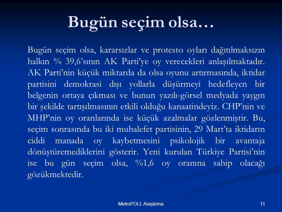 11MetroPOLL Araştırma Bugün seçim olsa, kararsızlar ve protesto oyları dağıtılmaksızın halkın % 39,6'sının AK Parti'ye oy verecekleri anlaşılmaktadır.