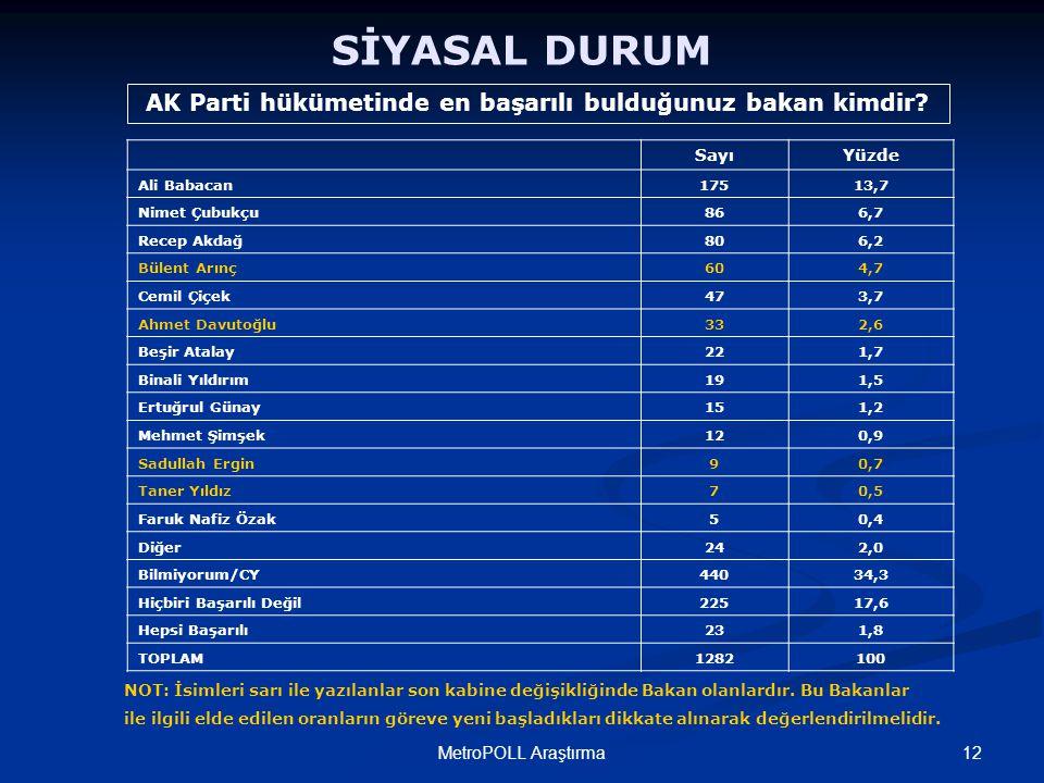 12MetroPOLL Araştırma SİYASAL DURUM SayıYüzde Ali Babacan17513,7 Nimet Çubukçu866,7 Recep Akdağ806,2 Bülent Arınç604,7 Cemil Çiçek473,7 Ahmet Davutoğl