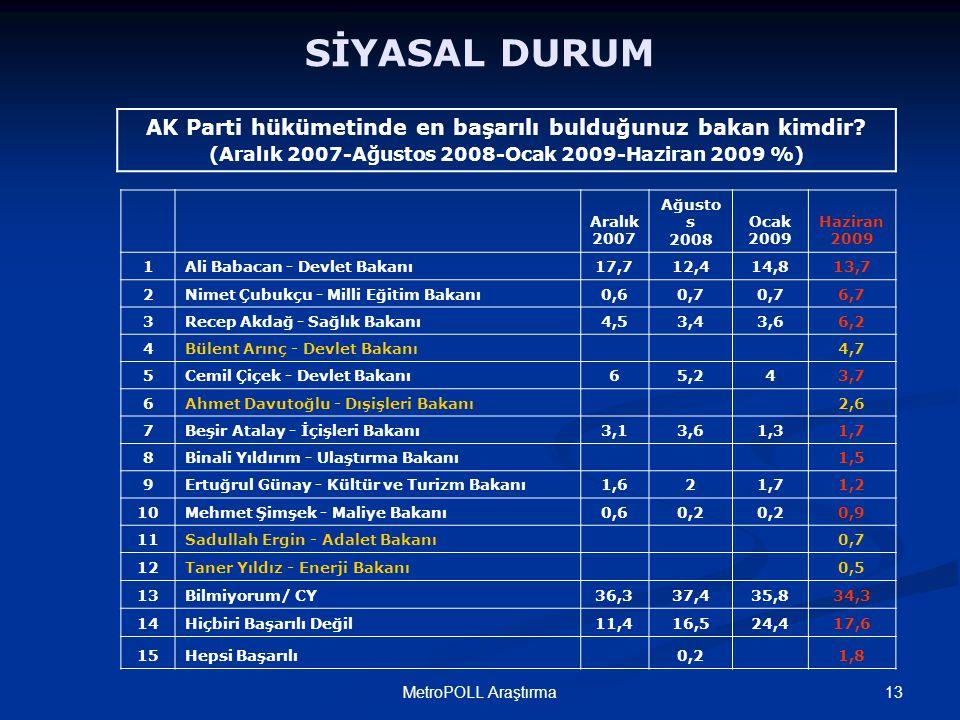 13MetroPOLL Araştırma SİYASAL DURUM AK Parti hükümetinde en başarılı bulduğunuz bakan kimdir.