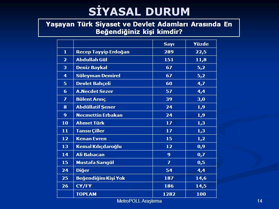 14MetroPOLL Araştırma SİYASAL DURUM Yaşayan Türk Siyaset ve Devlet Adamları Arasında En Beğendiğiniz kişi kimdir.