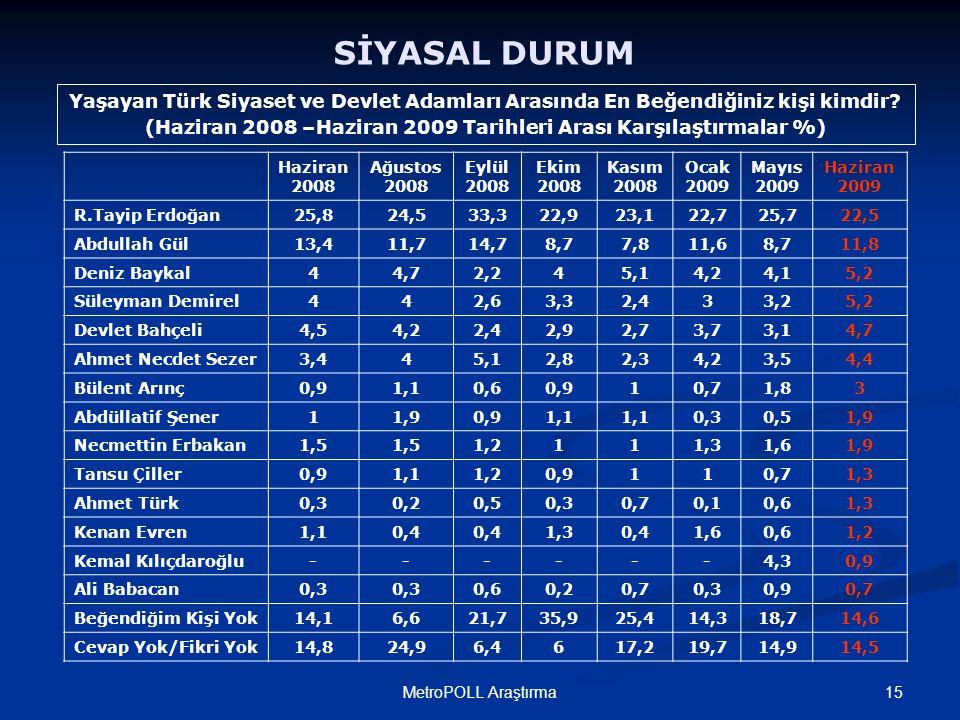 15MetroPOLL Araştırma SİYASAL DURUM Yaşayan Türk Siyaset ve Devlet Adamları Arasında En Beğendiğiniz kişi kimdir? (Haziran 2008 –Haziran 2009 Tarihler