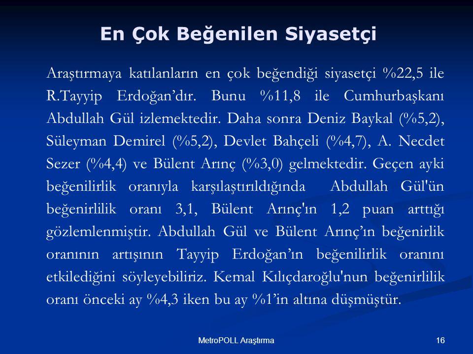 16MetroPOLL Araştırma Araştırmaya katılanların en çok beğendiği siyasetçi %22,5 ile R.Tayyip Erdoğan'dır. Bunu %11,8 ile Cumhurbaşkanı Abdullah Gül iz