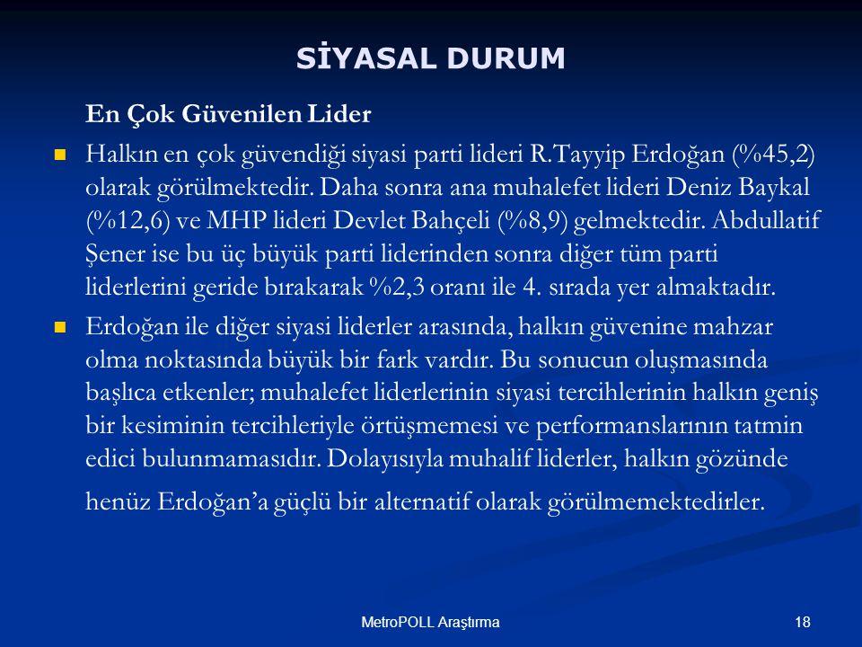 18MetroPOLL Araştırma En Çok Güvenilen Lider Halkın en çok güvendiği siyasi parti lideri R.Tayyip Erdoğan (%45,2) olarak görülmektedir.