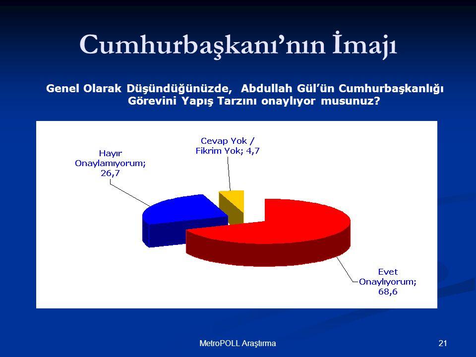 21MetroPOLL Araştırma Cumhurbaşkanı'nın İmajı Genel Olarak Düşündüğünüzde, Abdullah Gül'ün Cumhurbaşkanlığı Görevini Yapış Tarzını onaylıyor musunuz