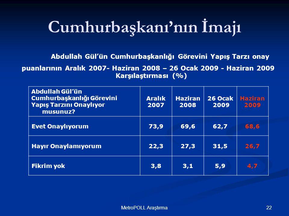 22MetroPOLL Araştırma Cumhurbaşkanı'nın İmajı Abdullah Gül'ün Cumhurbaşkanlığı Görevini Yapış Tarzını Onaylıyor musunuz.