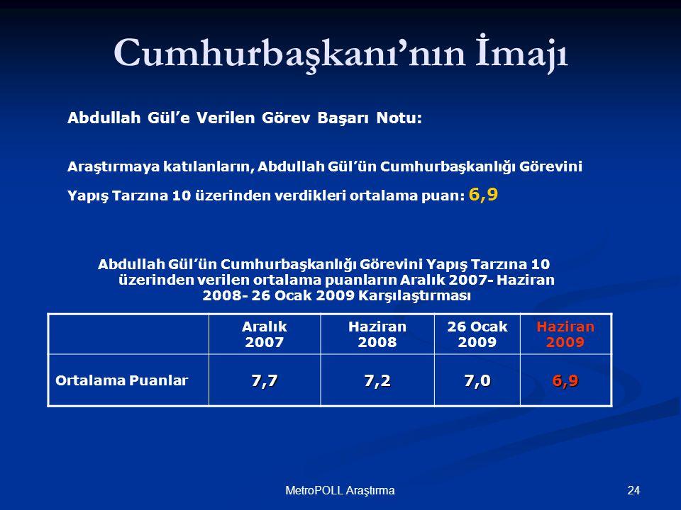 24MetroPOLL Araştırma Abdullah Gül'e Verilen Görev Başarı Notu: Araştırmaya katılanların, Abdullah Gül'ün Cumhurbaşkanlığı Görevini Yapış Tarzına 10 üzerinden verdikleri ortalama puan: 6,9 Cumhurbaşkanı'nın İmajı Aralık 2007 Haziran 2008 26 Ocak 2009 Haziran 2009 Ortalama Puanlar7,77,27,06,9 Abdullah Gül'ün Cumhurbaşkanlığı Görevini Yapış Tarzına 10 üzerinden verilen ortalama puanların Aralık 2007- Haziran 2008- 26 Ocak 2009 Karşılaştırması