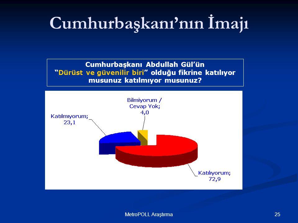 25MetroPOLL Araştırma Cumhurbaşkanı Abdullah Gül'ün Dürüst ve güvenilir biri olduğu fikrine katılıyor musunuz katılmıyor musunuz.