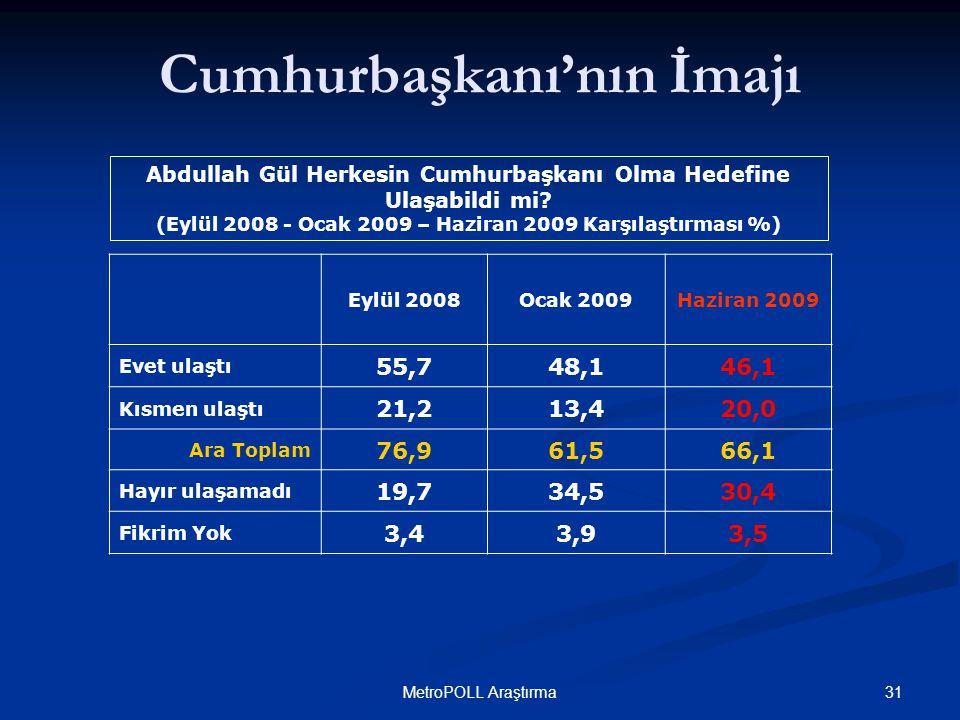 31MetroPOLL Araştırma Cumhurbaşkanı'nın İmajı Abdullah Gül Herkesin Cumhurbaşkanı Olma Hedefine Ulaşabildi mi? (Eylül 2008 - Ocak 2009 – Haziran 2009
