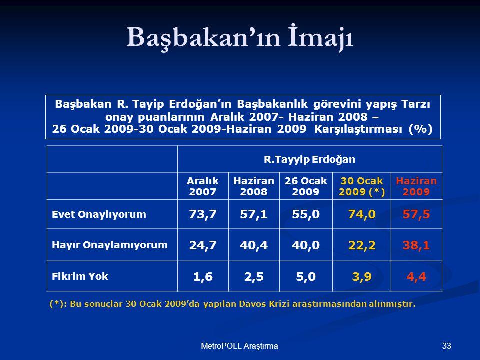 33MetroPOLL Araştırma Başbakan R. Tayip Erdoğan'ın Başbakanlık görevini yapış Tarzı onay puanlarının Aralık 2007- Haziran 2008 – 26 Ocak 2009-30 Ocak