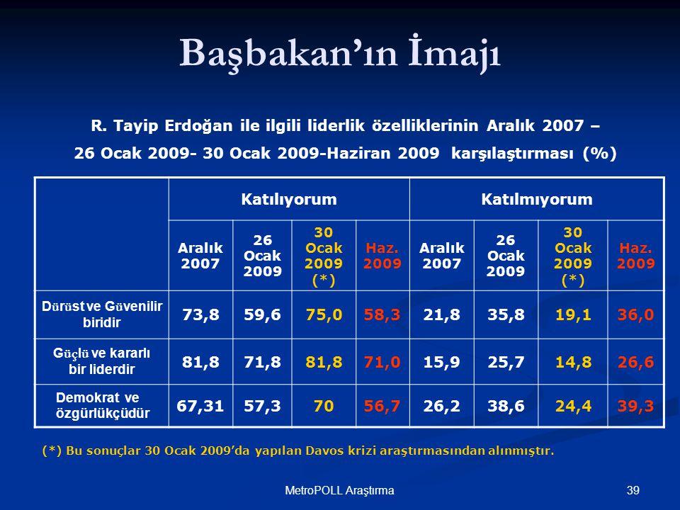 39MetroPOLL Araştırma Başbakan'ın İmajı KatılıyorumKatılmıyorum Aralık 2007 26 Ocak 2009 30 Ocak 2009 (*) Haz.