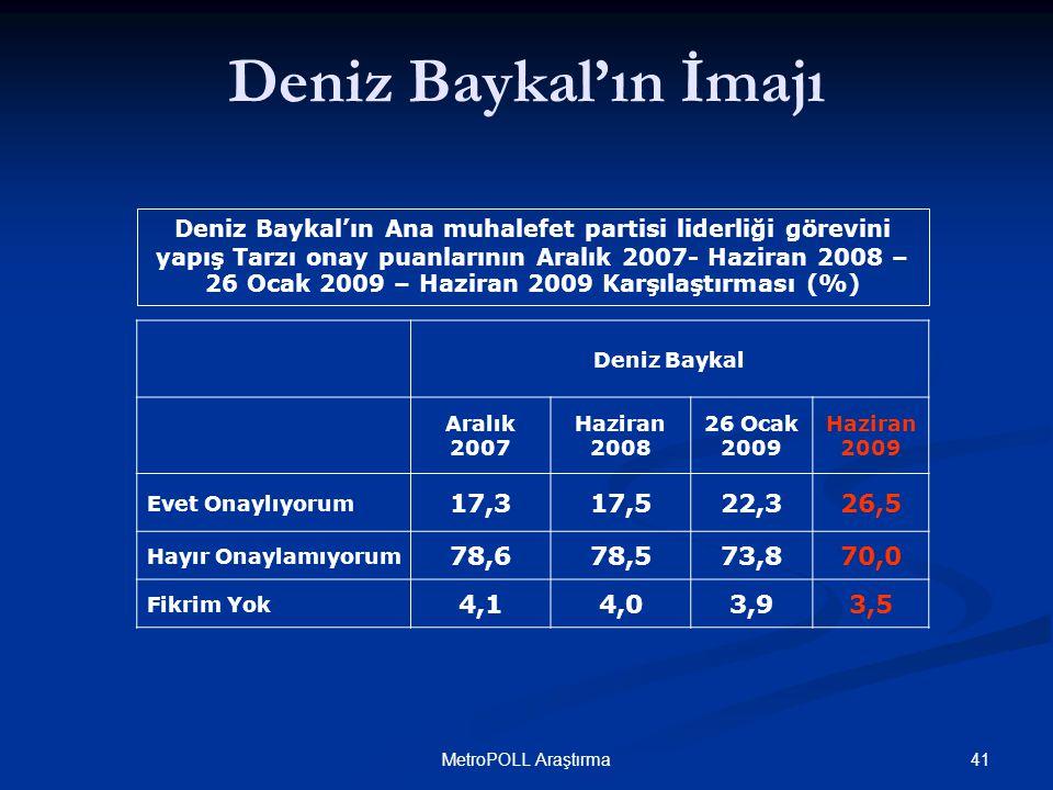 41MetroPOLL Araştırma Deniz Baykal'ın Ana muhalefet partisi liderliği görevini yapış Tarzı onay puanlarının Aralık 2007- Haziran 2008 – 26 Ocak 2009 – Haziran 2009 Karşılaştırması (%) Deniz Baykal'ın İmajı Deniz Baykal Aralık 2007 Haziran 2008 26 Ocak 2009 Haziran 2009 Evet Onaylıyorum 17,317,522,326,5 Hayır Onaylamıyorum 78,678,573,870,0 Fikrim Yok 4,14,03,93,5