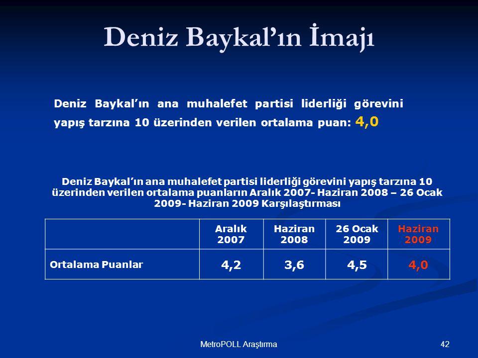 42MetroPOLL Araştırma Deniz Baykal'ın ana muhalefet partisi liderliği görevini yapış tarzına 10 üzerinden verilen ortalama puan: 4,0 Deniz Baykal'ın ana muhalefet partisi liderliği görevini yapış tarzına 10 üzerinden verilen ortalama puanların Aralık 2007- Haziran 2008 – 26 Ocak 2009- Haziran 2009 Karşılaştırması Deniz Baykal'ın İmajı Aralık 2007 Haziran 2008 26 Ocak 2009 Haziran 2009 Ortalama Puanlar 4,23,64,54,0