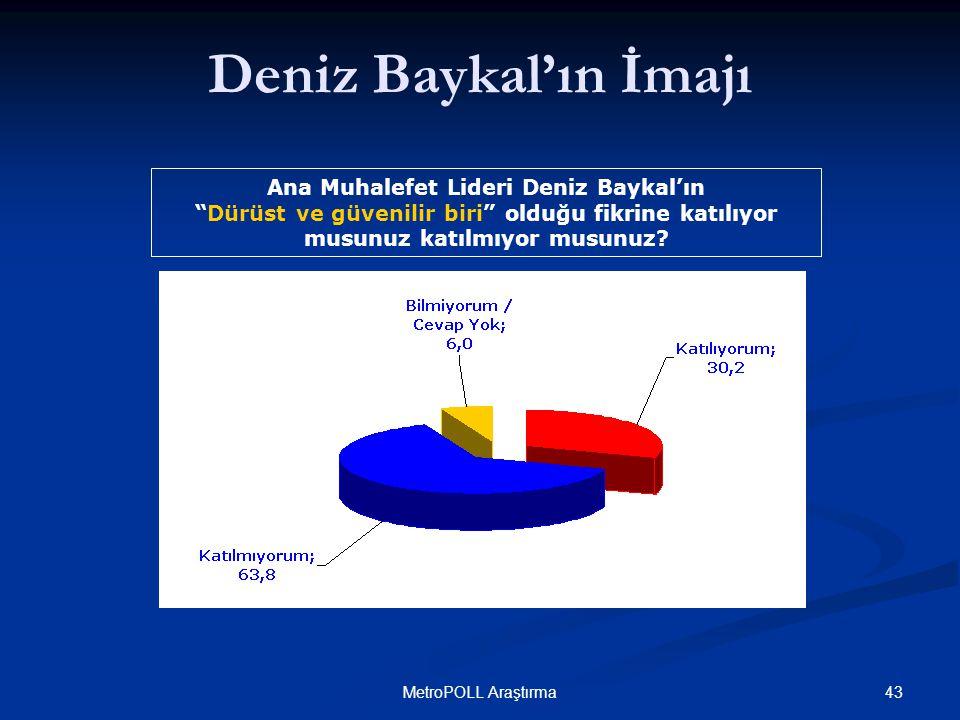 43MetroPOLL Araştırma Ana Muhalefet Lideri Deniz Baykal'ın Dürüst ve güvenilir biri olduğu fikrine katılıyor musunuz katılmıyor musunuz.