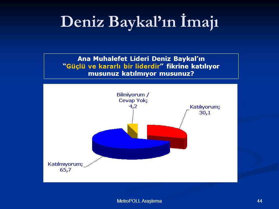"""44MetroPOLL Araştırma Ana Muhalefet Lideri Deniz Baykal'ın """"Güçlü ve kararlı bir liderdir"""" fikrine katılıyor musunuz katılmıyor musunuz? Deniz Baykal'"""