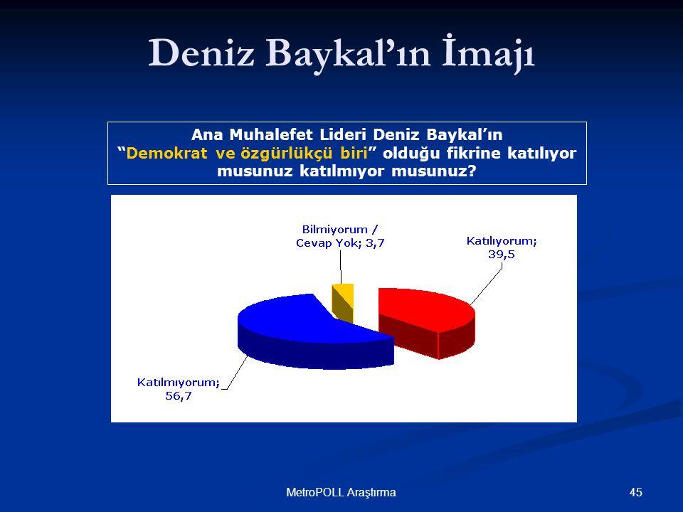 45MetroPOLL Araştırma Ana Muhalefet Lideri Deniz Baykal'ın Demokrat ve özgürlükçü biri olduğu fikrine katılıyor musunuz katılmıyor musunuz.