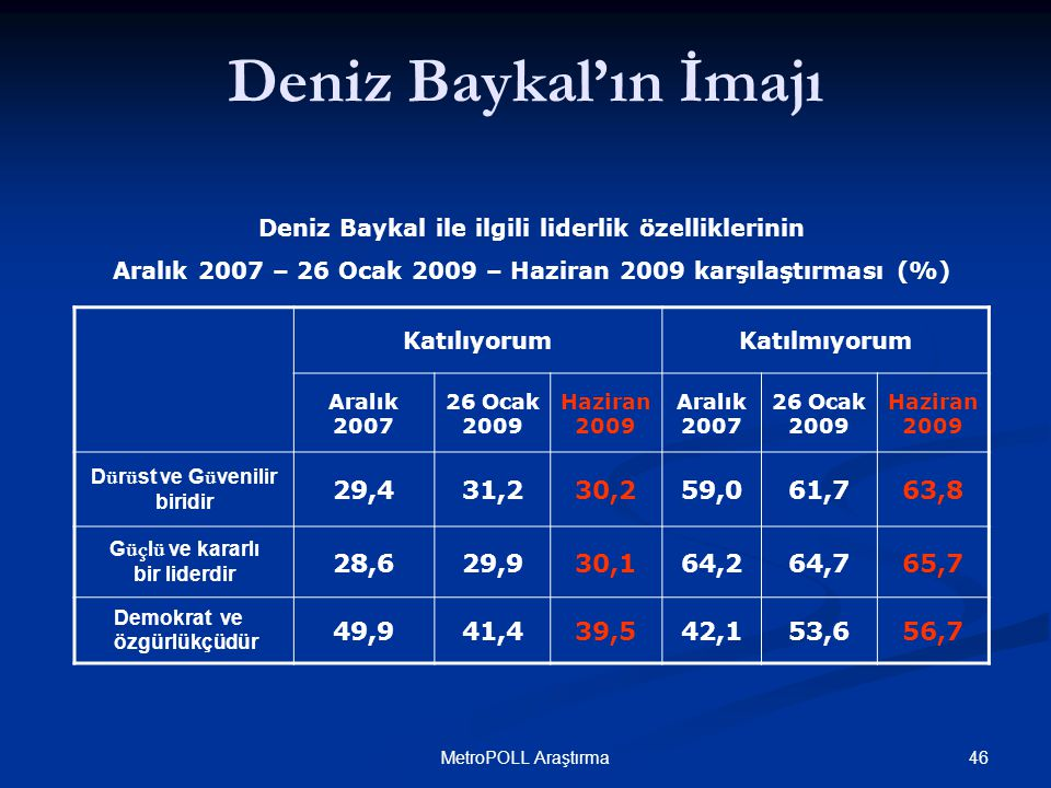 46MetroPOLL Araştırma KatılıyorumKatılmıyorum Aralık 2007 26 Ocak 2009 Haziran 2009 Aralık 2007 26 Ocak 2009 Haziran 2009 D ü r ü st ve G ü venilir biridir 29,431,230,259,061,763,8 G üç l ü ve kararlı bir liderdir 28,629,930,164,264,765,7 Demokrat ve özgürlükçüdür 49,941,439,542,153,656,7 Deniz Baykal ile ilgili liderlik özelliklerinin Aralık 2007 – 26 Ocak 2009 – Haziran 2009 karşılaştırması (%) Deniz Baykal'ın İmajı