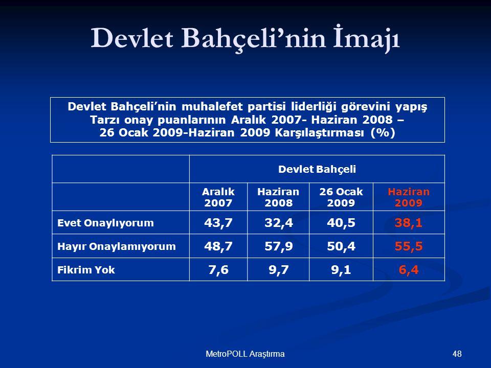 48MetroPOLL Araştırma Devlet Bahçeli'nin muhalefet partisi liderliği görevini yapış Tarzı onay puanlarının Aralık 2007- Haziran 2008 – 26 Ocak 2009-Haziran 2009 Karşılaştırması (%) Devlet Bahçeli'nin İmajı Devlet Bahçeli Aralık 2007 Haziran 2008 26 Ocak 2009 Haziran 2009 Evet Onaylıyorum 43,732,440,538,1 Hayır Onaylamıyorum 48,757,950,455,5 Fikrim Yok 7,69,79,16,4