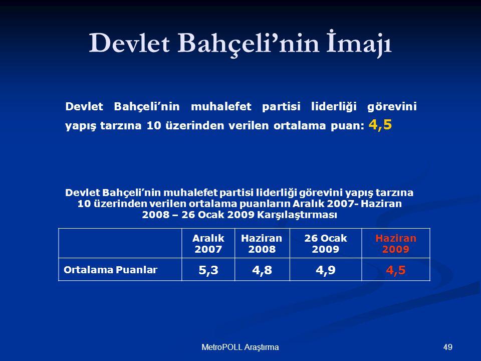 49MetroPOLL Araştırma Devlet Bahçeli'nin muhalefet partisi liderliği görevini yapış tarzına 10 üzerinden verilen ortalama puan: 4,5 Devlet Bahçeli'nin muhalefet partisi liderliği görevini yapış tarzına 10 üzerinden verilen ortalama puanların Aralık 2007- Haziran 2008 – 26 Ocak 2009 Karşılaştırması Devlet Bahçeli'nin İmajı Aralık 2007 Haziran 2008 26 Ocak 2009 Haziran 2009 Ortalama Puanlar 5,34,84,94,5