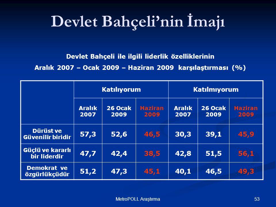 53MetroPOLL Araştırma KatılıyorumKatılmıyorum Aralık 2007 26 Ocak 2009 Haziran 2009 Aralık 2007 26 Ocak 2009 Haziran 2009 Dürüst ve Güvenilir biridir 57,352,646,530,339,145,9 Güçlü ve kararlı bir liderdir 47,742,438,542,851,556,1 Demokrat ve özgürlükçüdür 51,247,345,140,146,549,3 Devlet Bahçeli ile ilgili liderlik özelliklerinin Aralık 2007 – Ocak 2009 – Haziran 2009 karşılaştırması (%) Devlet Bahçeli'nin İmajı