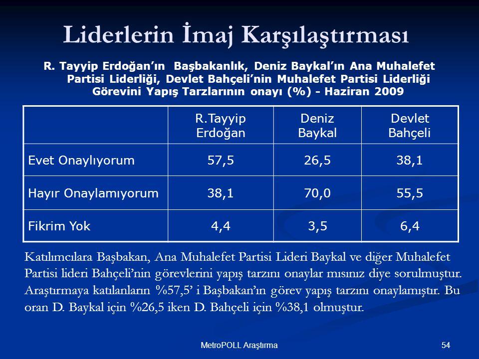 54MetroPOLL Araştırma R.Tayyip Erdoğan Deniz Baykal Devlet Bahçeli Evet Onaylıyorum57,526,538,1 Hayır Onaylamıyorum38,170,055,5 Fikrim Yok4,43,56,4 Katılımcılara Başbakan, Ana Muhalefet Partisi Lideri Baykal ve diğer Muhalefet Partisi lideri Bahçeli'nin görevlerini yapış tarzını onaylar mısınız diye sorulmuştur.