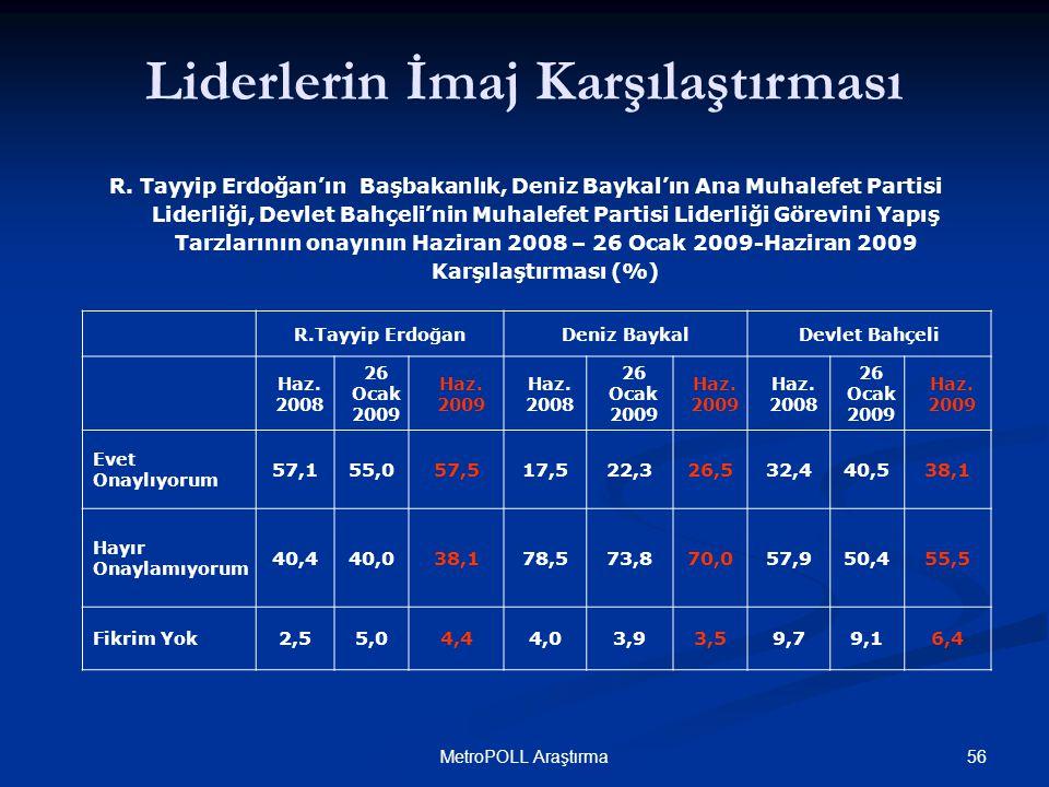 56MetroPOLL Araştırma Liderlerin İmaj Karşılaştırması R.Tayyip ErdoğanDeniz BaykalDevlet Bahçeli Haz. 2008 26 Ocak 2009 Haz. 2009 Haz. 2008 26 Ocak 20