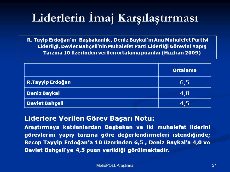 57MetroPOLL Araştırma Liderlere Verilen Görev Başarı Notu: Araştırmaya katılanlardan Başbakan ve iki muhalefet liderini görevlerini yapış tarzına göre değerlendirmeleri istendiğinde; Recep Tayyip Erdoğan'a 10 üzerinden 6,5, Deniz Baykal'a 4,0 ve Devlet Bahçeli'ye 4,5 puan verildiği görülmektedir.
