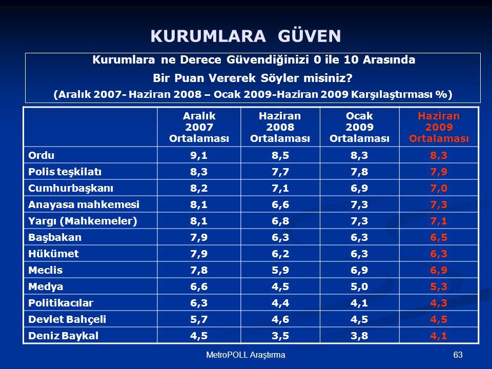 63MetroPOLL Araştırma Aralık 2007 Ortalaması Haziran 2008 Ortalaması Ocak 2009 Ortalaması Haziran 2009 Ortalaması Ordu9,1 8,58,3 Polis teşkilatı8,3 7,77,87,9 Cumhurbaşkanı8,2 7,16,97,0 Anayasa mahkemesi8,1 6,67,3 Yargı (Mahkemeler)8,1 6,87,37,1 Başbakan7,9 6,3 6,5 Hükümet7,9 6,26,3 Meclis7,8 5,96,9 Medya6,6 4,55,05,3 Politikacılar6,3 4,44,14,3 Devlet Bahçeli5,7 4,64,5 Deniz Baykal4,5 3,53,84,1 KURUMLARA GÜVEN Kurumlara ne Derece Güvendiğinizi 0 ile 10 Arasında Bir Puan Vererek Söyler misiniz.